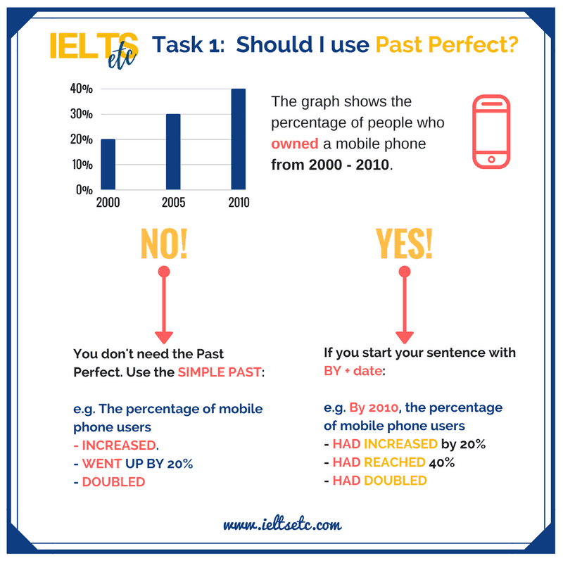 How to use the Past Perfect in IELTS Writing Task 1 to describe events leading up to a date in the past.