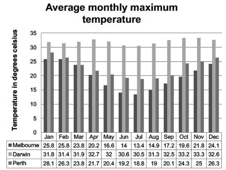 IELTS Describing a graph - temperatures in Australia