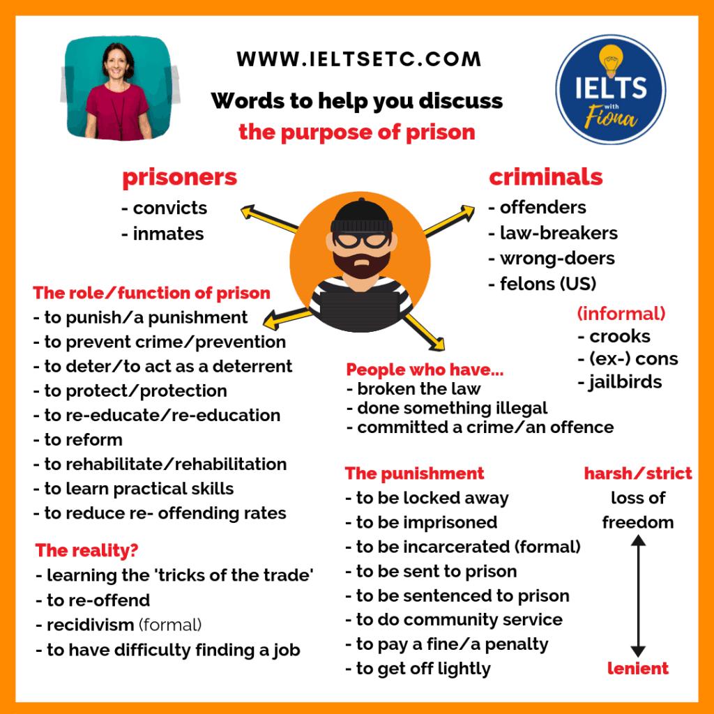 IELTS Vocabulary - Prisons