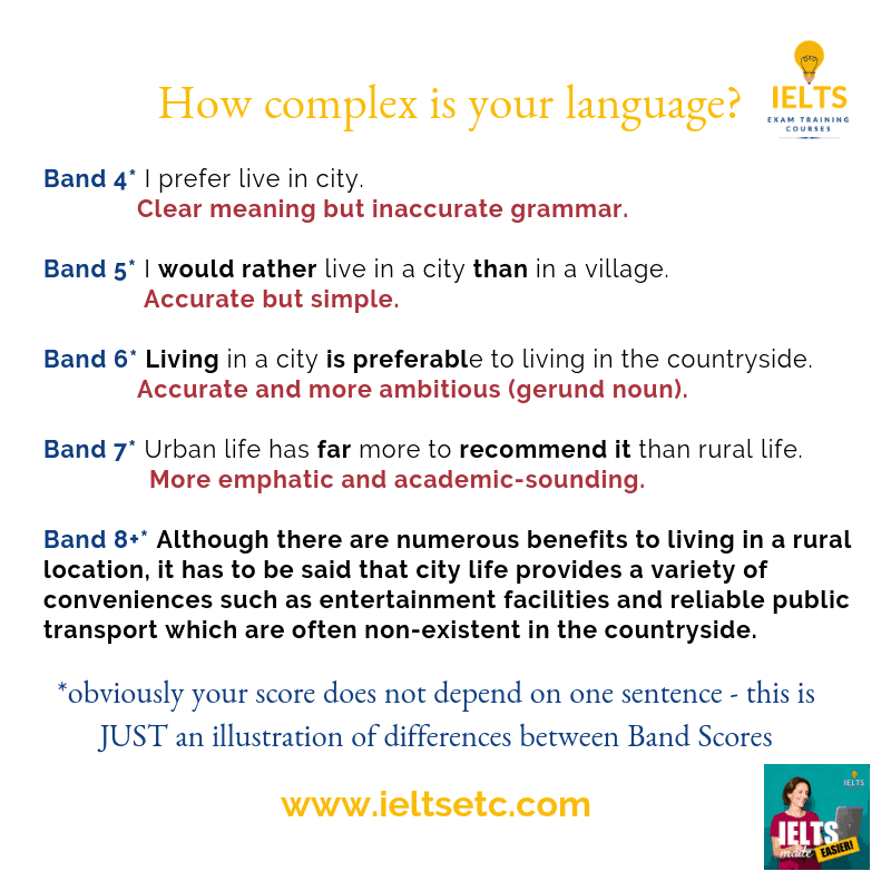 IELTS band scores - how complex is your language?